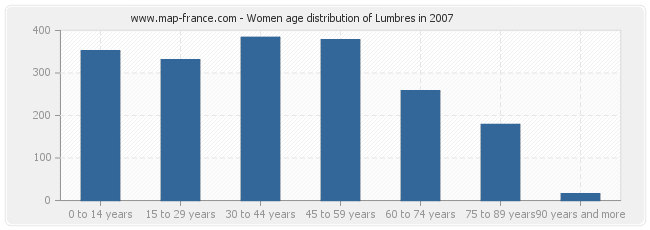 Women age distribution of Lumbres in 2007