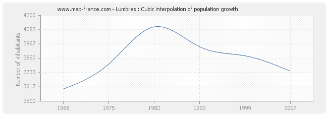 Lumbres : Cubic interpolation of population growth