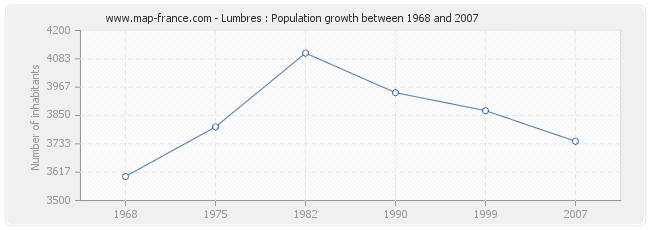 Population Lumbres