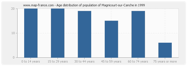 Age distribution of population of Magnicourt-sur-Canche in 1999
