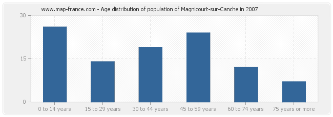 Age distribution of population of Magnicourt-sur-Canche in 2007