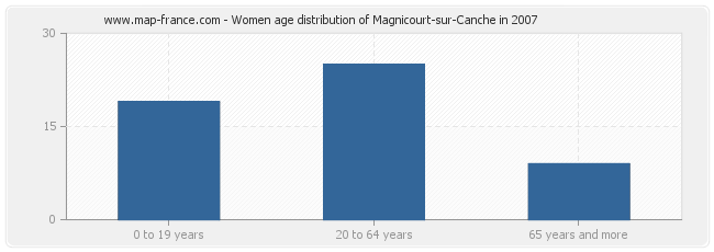 Women age distribution of Magnicourt-sur-Canche in 2007