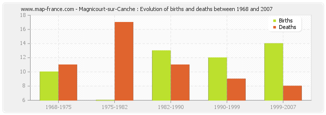 Magnicourt-sur-Canche : Evolution of births and deaths between 1968 and 2007