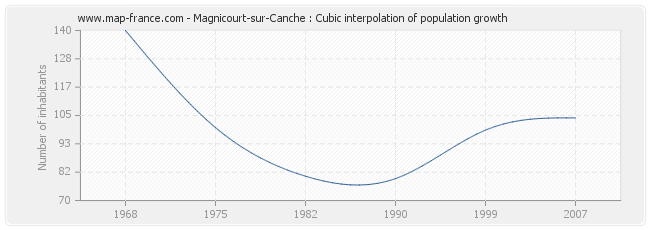 Magnicourt-sur-Canche : Cubic interpolation of population growth