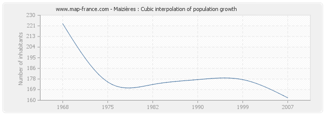 Maizières : Cubic interpolation of population growth