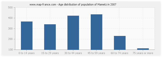 Age distribution of population of Mametz in 2007