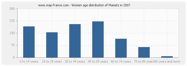 Women age distribution of Mametz in 2007