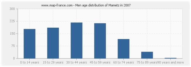 Men age distribution of Mametz in 2007