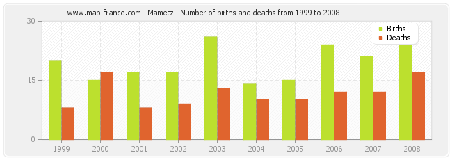 Mametz : Number of births and deaths from 1999 to 2008