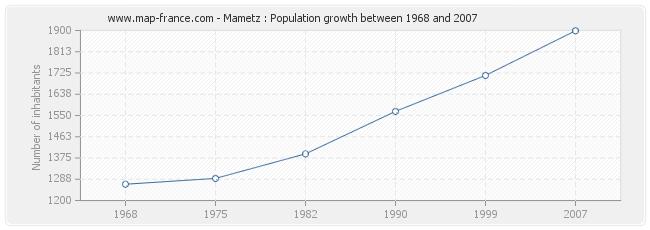 Population Mametz
