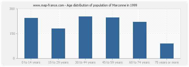 Age distribution of population of Marconne in 1999