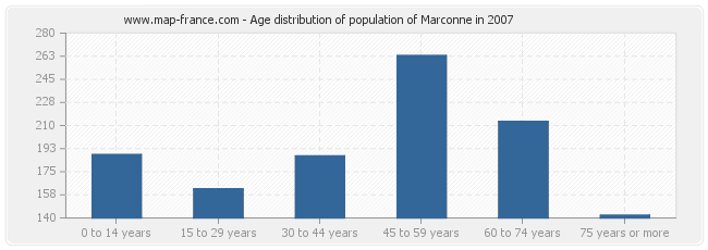Age distribution of population of Marconne in 2007