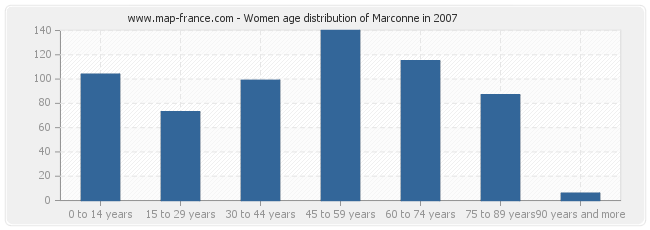 Women age distribution of Marconne in 2007