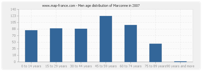 Men age distribution of Marconne in 2007