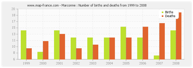 Marconne : Number of births and deaths from 1999 to 2008