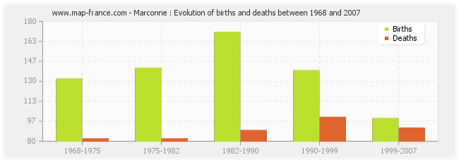 Marconne : Evolution of births and deaths between 1968 and 2007