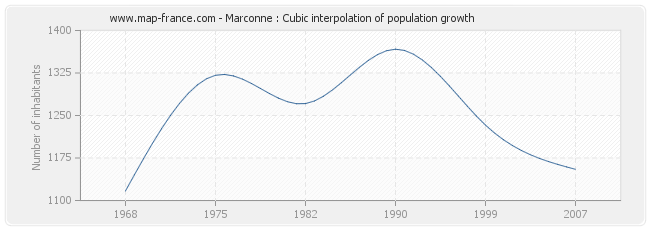 Marconne : Cubic interpolation of population growth