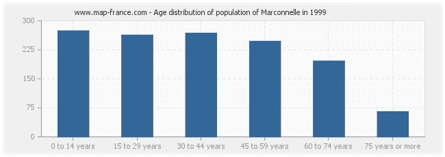 Age distribution of population of Marconnelle in 1999