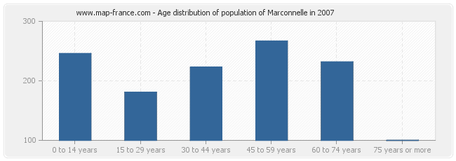 Age distribution of population of Marconnelle in 2007