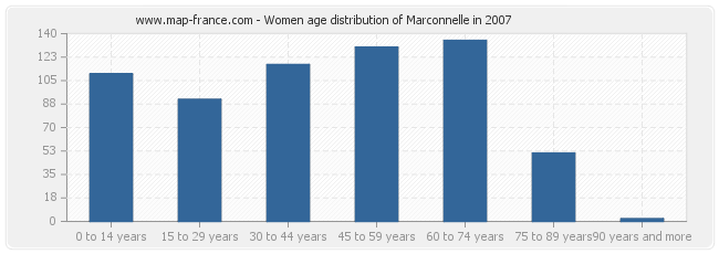 Women age distribution of Marconnelle in 2007