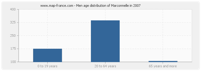 Men age distribution of Marconnelle in 2007
