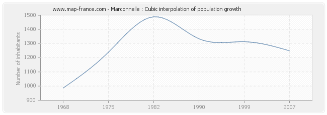 Marconnelle : Cubic interpolation of population growth