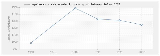 Population Marconnelle