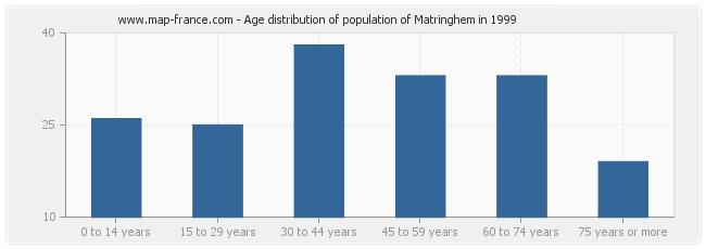 Age distribution of population of Matringhem in 1999