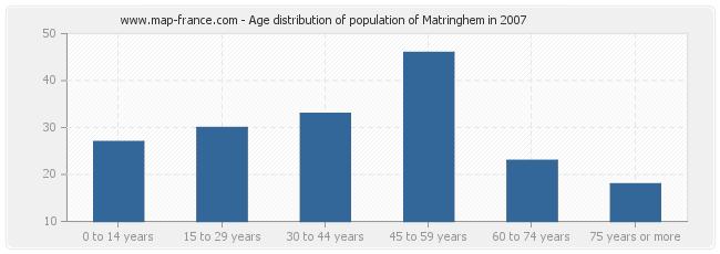 Age distribution of population of Matringhem in 2007