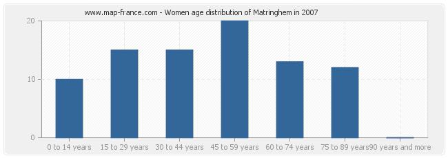 Women age distribution of Matringhem in 2007
