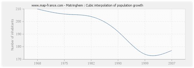 Matringhem : Cubic interpolation of population growth