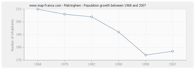 Population Matringhem
