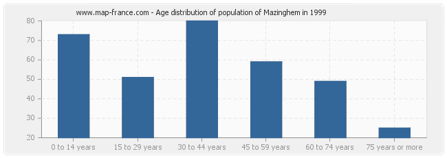 Age distribution of population of Mazinghem in 1999