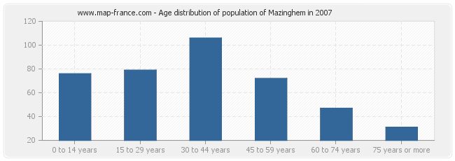 Age distribution of population of Mazinghem in 2007