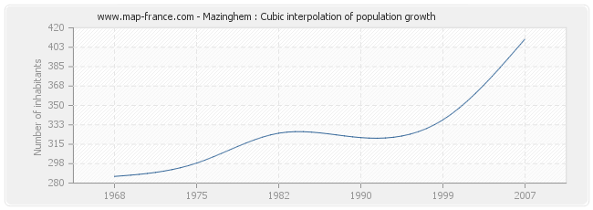 Mazinghem : Cubic interpolation of population growth
