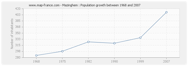 Population Mazinghem