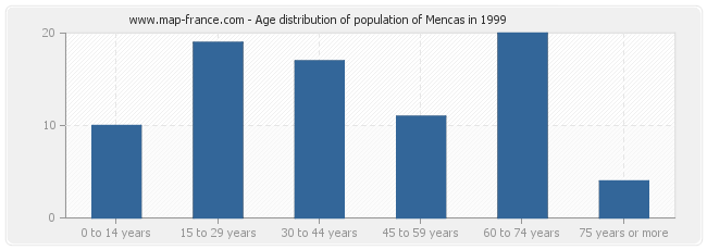 Age distribution of population of Mencas in 1999