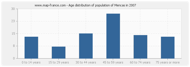Age distribution of population of Mencas in 2007