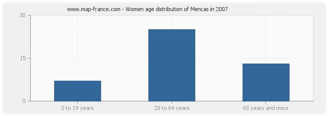 Women age distribution of Mencas in 2007
