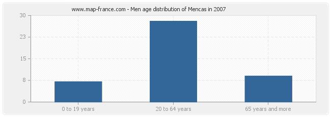 Men age distribution of Mencas in 2007