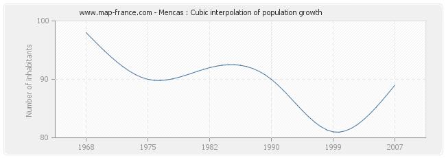 Mencas : Cubic interpolation of population growth
