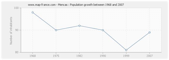 Population Mencas