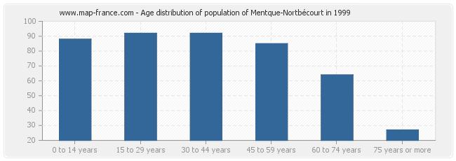 Age distribution of population of Mentque-Nortbécourt in 1999