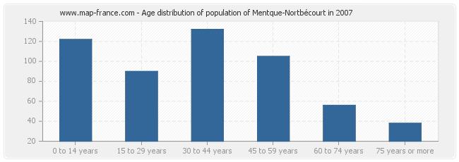 Age distribution of population of Mentque-Nortbécourt in 2007