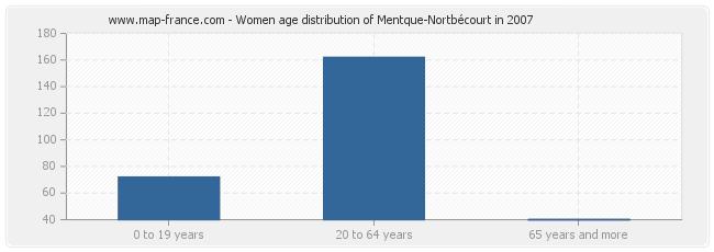 Women age distribution of Mentque-Nortbécourt in 2007