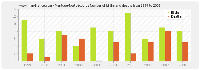 Mentque-Nortbécourt : Number of births and deaths from 1999 to 2008