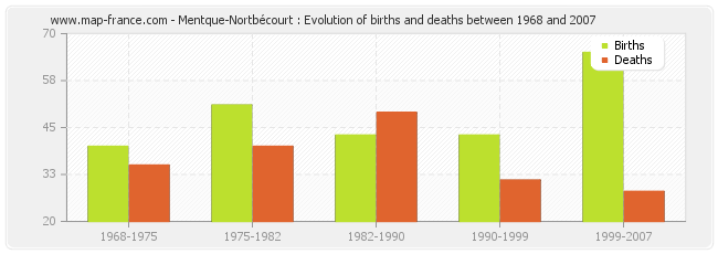 Mentque-Nortbécourt : Evolution of births and deaths between 1968 and 2007