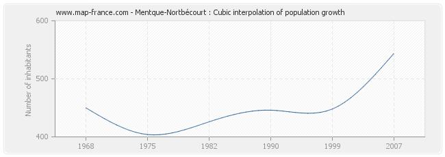 Mentque-Nortbécourt : Cubic interpolation of population growth