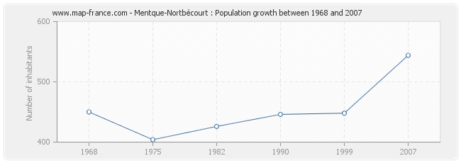 Population Mentque-Nortbécourt