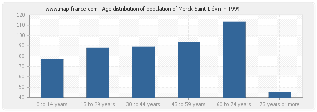 Age distribution of population of Merck-Saint-Liévin in 1999